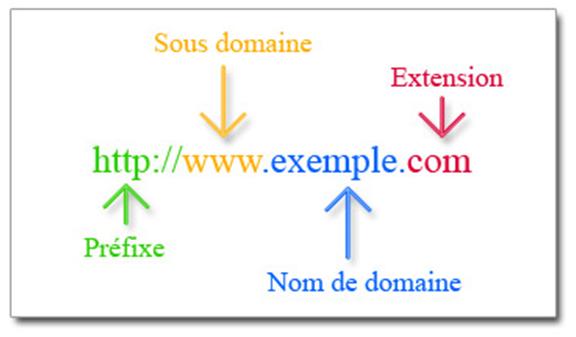 bc83ecd6472 Quelles sont les étapes de création de votre site Ecommerce