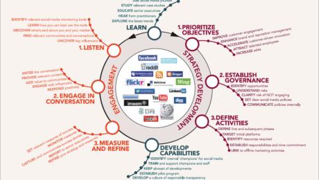 10 façons simples de créer du contenu pour les réseaux sociaux